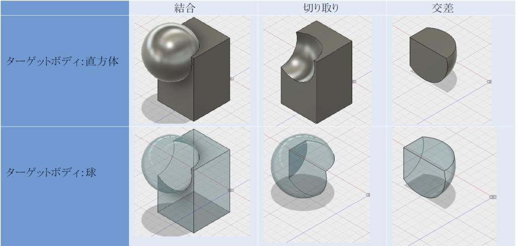 結合-直方体と球のブーリアン演算の場合_表