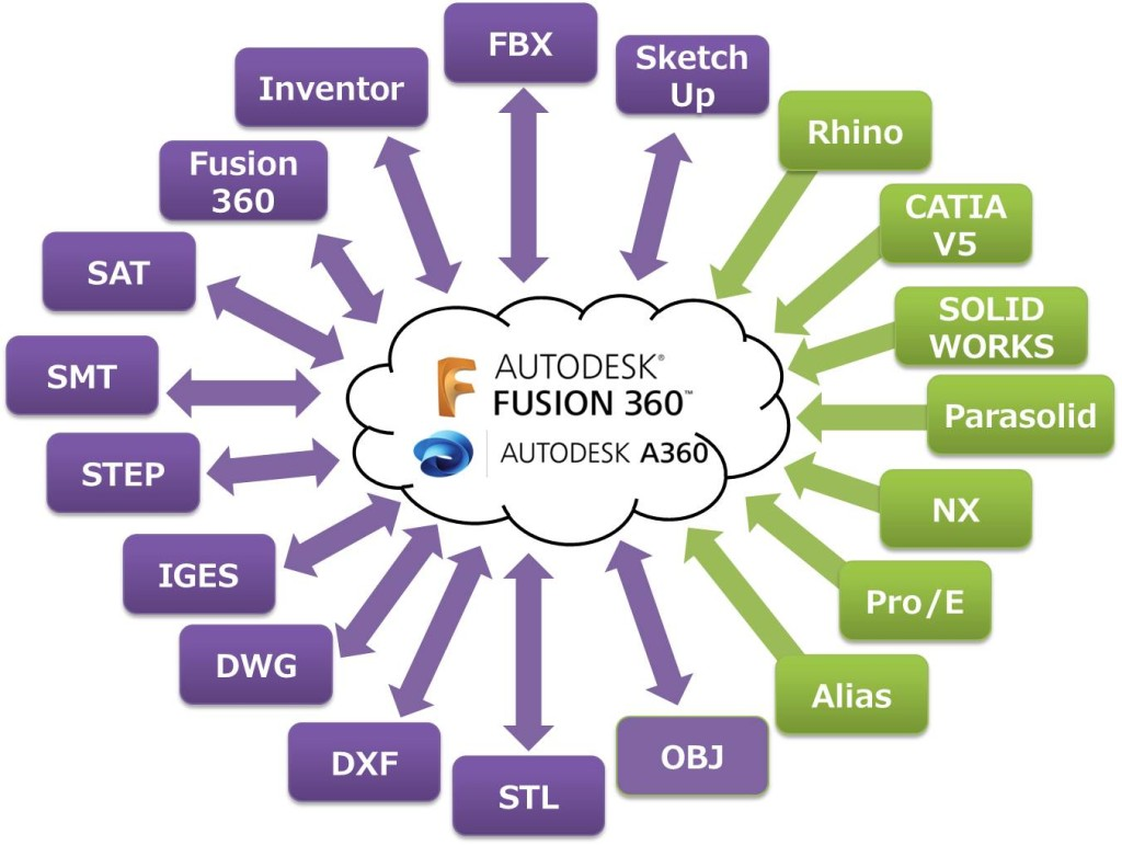 fusion360-import-export