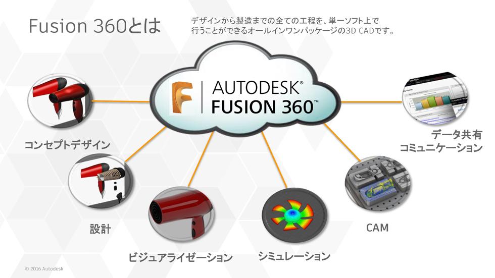 仕事や会社でFusion 360を使いたい方必見! 公式 無料オンラインセミナーを開催