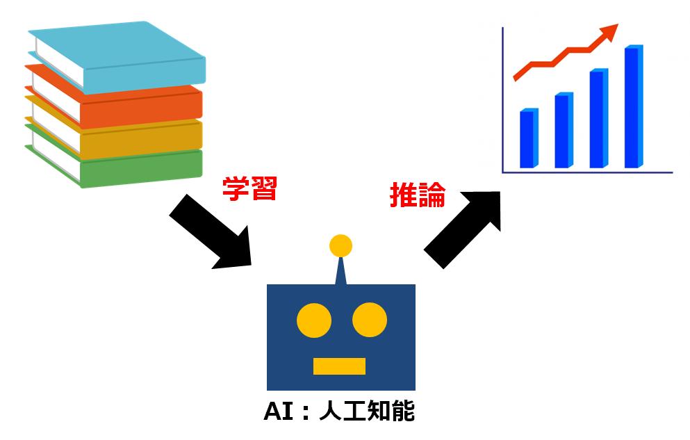 テルえもん、AI(人工知能)を学ぶ!