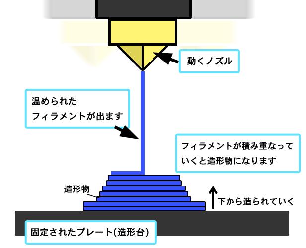 FDM法-図解
