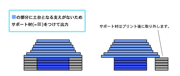 ショップ-サポート材