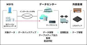 3Dプリント樹脂型「デジタルモールド®」によるデータを保管するデータアーカイブサービスの提供開始!