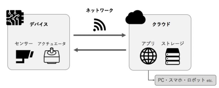 IoT全体の簡略図