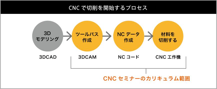 CNCで切削を開始するプロセス