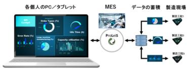 金型製造向けのMESソフトウエア「ProLeiS」の販売開始へ!