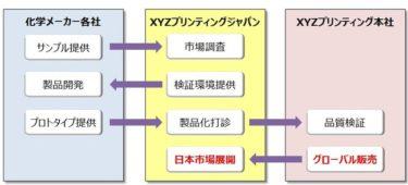 XYZプリンティングジャパンが、3Dプリンター用材料の品質検証環境を新設へ!